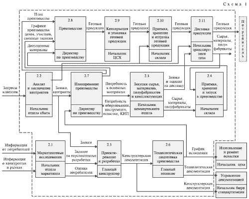 Стандарты ISO 9000: Идентификация процессов системы менеджмента качества.