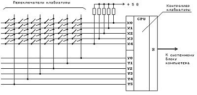 За каждой клавишей клавиатуры закреплен определенный номер, однозначно связанный с распайкой клавиатурной матрицы и...