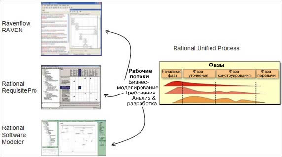 Figure shows how the Rational Unified Process relates to other tools