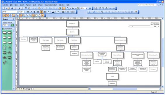 функциональная организационная структура схема.