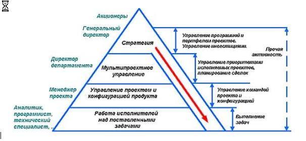 всех уровнях организации,