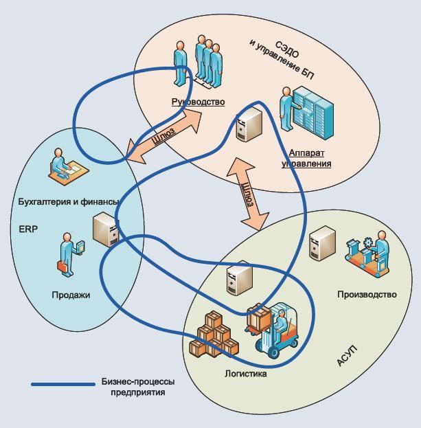 Автоматизація бізнес-процесів