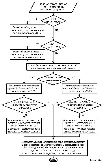 Алгоритм определения