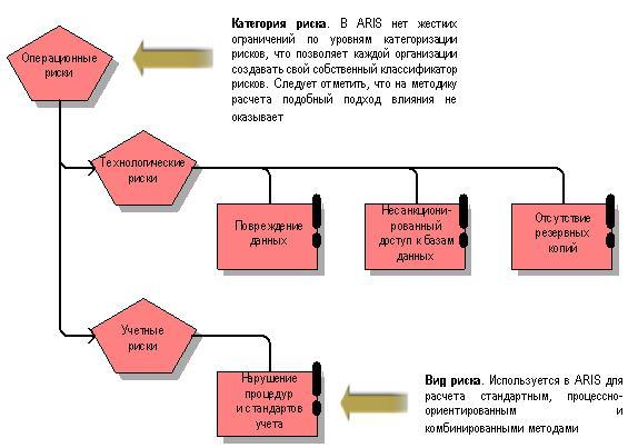 Методы регулирования финансового рынка