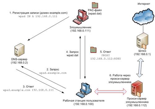 использованием DNS-сервера