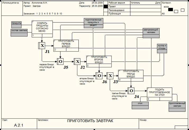 Первые шаги с ca erwin process modeler Часть 12 Программные