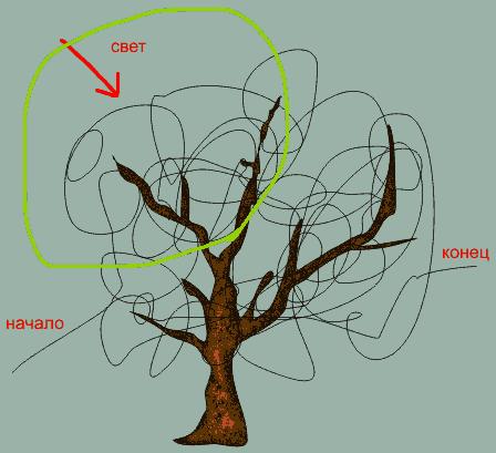 Рисование кроны листьев дерева в Corel DRAW