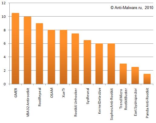 Результаты теста антируткитов - апрель 2010