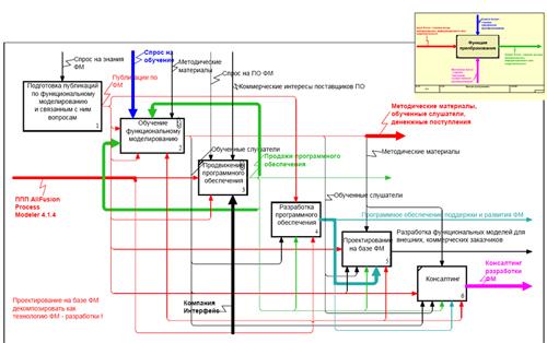 Моделирование И Анализ Систем. Idef-Технологии Реферат