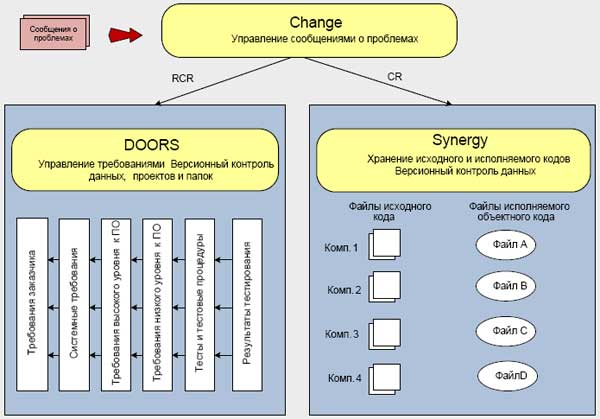 Management of the data of life cycle of the software developed on KT-178V, with help DOORS, Synergy, Change
