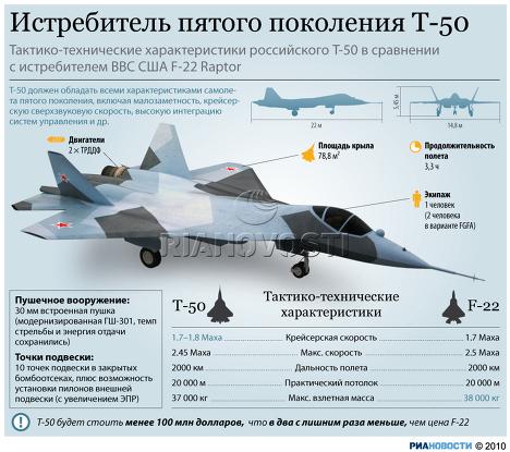 самолета-истребителя Т-50,