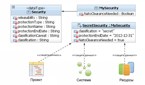 Рисунок 3. UPIA-элементы, связанные с категорией защиты