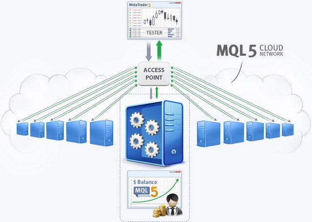 Картинки по запросу программировать на mql5