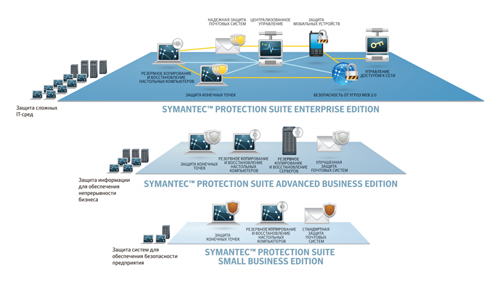 Обзор Symantec Protection Suite Advanced Business Edition