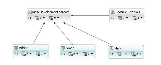 Блок-схема с потоками и