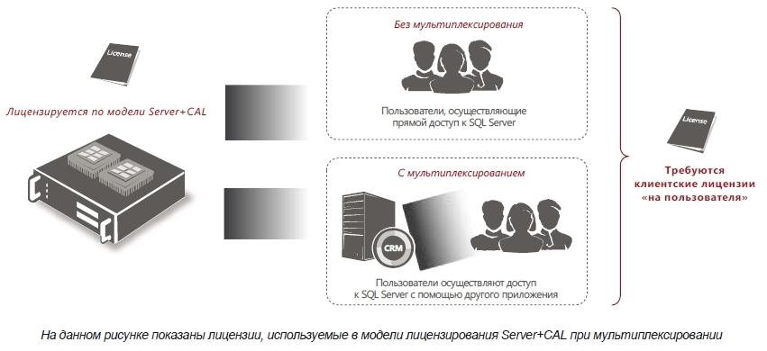 Клиентские лицензии SQL Server