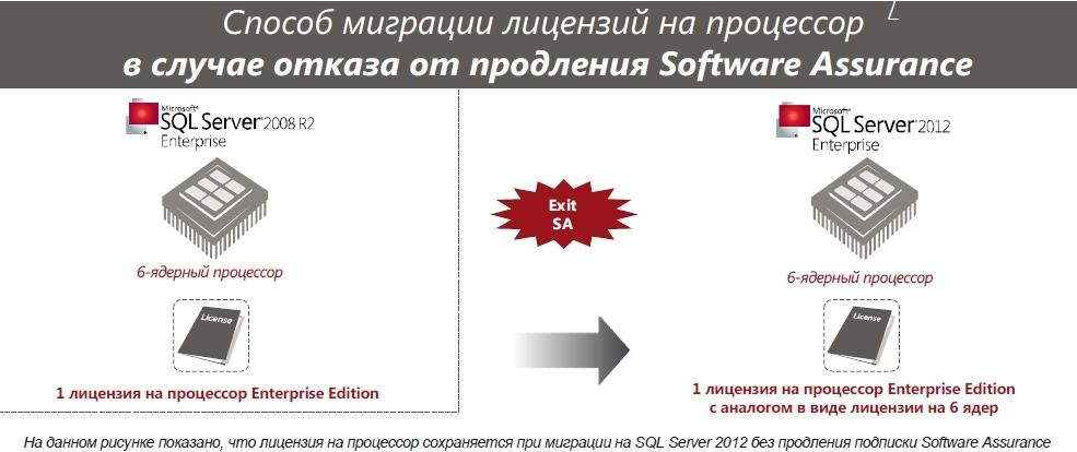 Microsoft sql server 2008 r2 преимущества