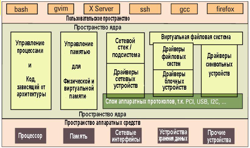 Рис.3: Общая схема ядра Linux.