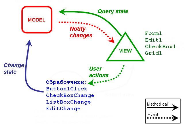 Delphi в MVC-стиле.