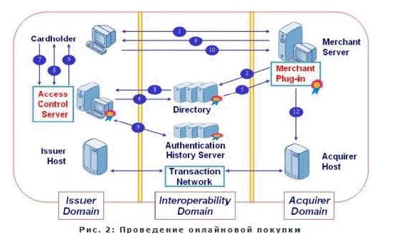 •В домене Эмитента Сервер