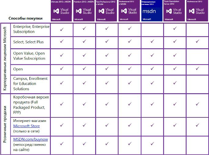 лицензирования Microsoft