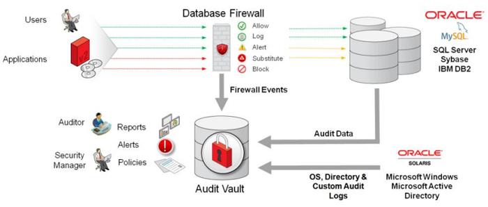 для защиты баз данных