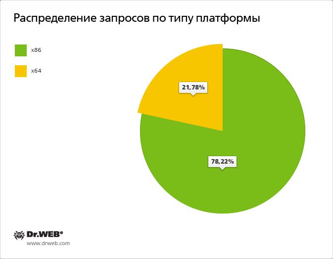 веб знакомств в 2012 году