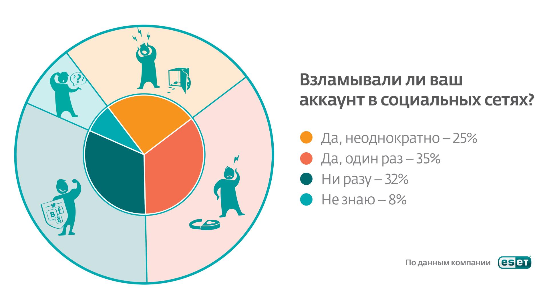 Согласно общим результатам опроса, 60% пользователей (около двух тысяч