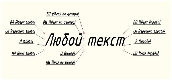Виды выравнивания однострочного текста в автокаде