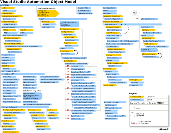 Структура объектной модели автоматизации.