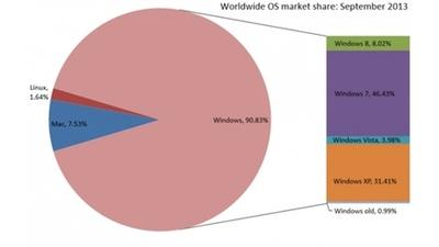 Windows 8 продолжает наращивать долю на рынке