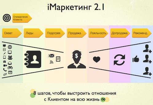 Интернет маркетинг профессиональное продвижение интернет сайтов phpbb продвижение сайтов в нижнем тагиле