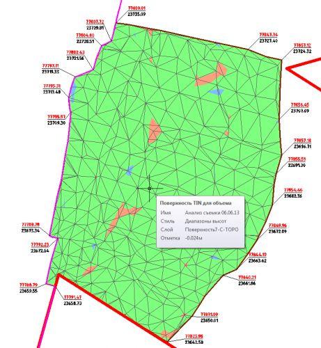 2 Анализ поверхности
