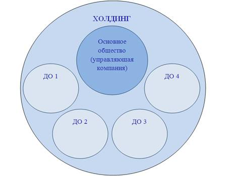 Структура холдинга, на которой