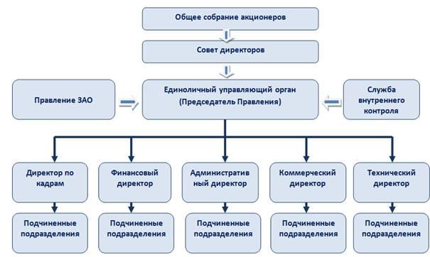 Пример линейной