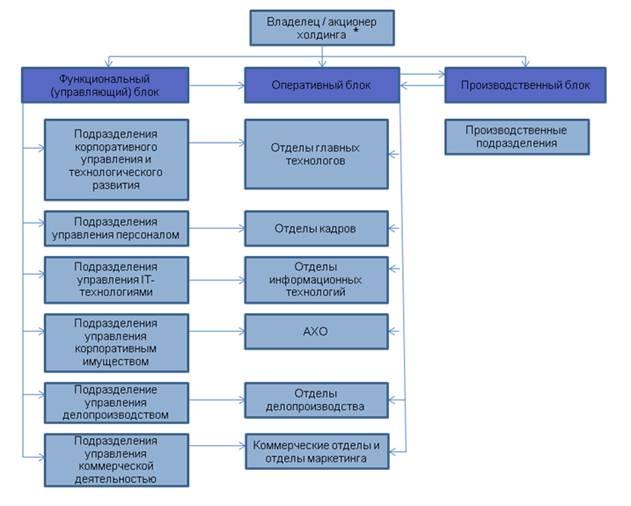 Схема функционально-линейный