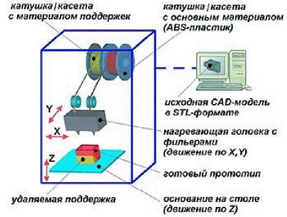 Принципиальная схема FDM 3D-
