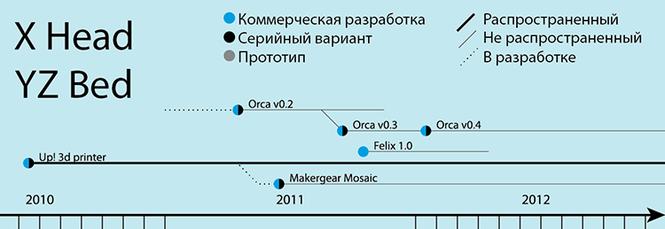 группа FDM 3D-принтеров