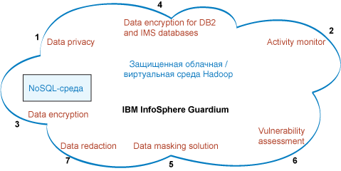 Image showing the products in the InfoSphere Guardium family that secure Hadoop