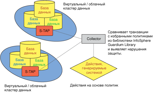 Image showing S-TAP performance in InfoSphere Guardium