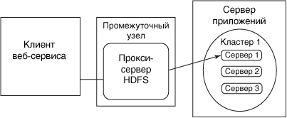 Image showing a secure Hadoop architecture