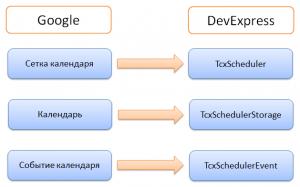 DX_Google