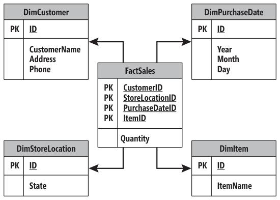 Схема базы данных для примера куба продаж