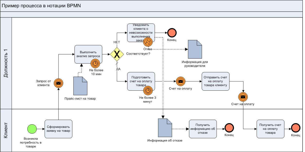 Общая схема информационных потоков фото 839