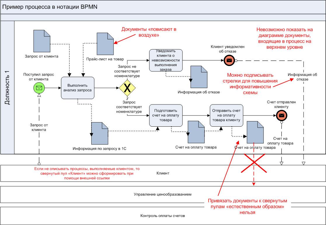 Рис. 1. Схема процесса в нотации bpmn.