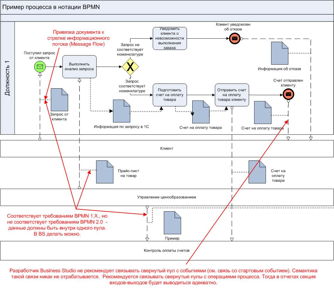 Рис. 2. Схема процесса в нотации bpmn.