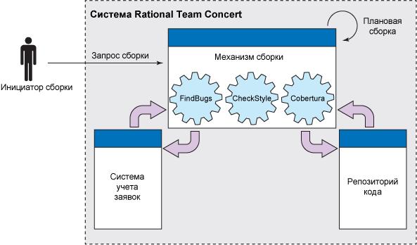 Схема компонентов интеграции