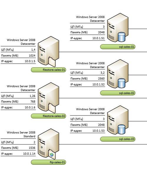 Visio схема серверной стойки