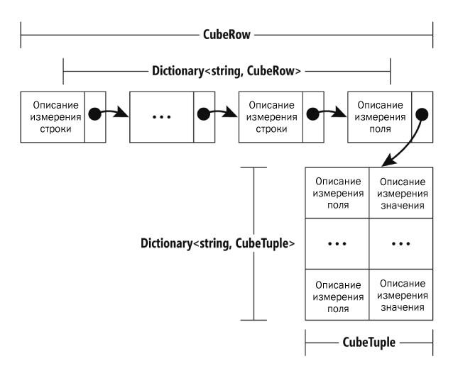 Графическое представление CubeRow Dictionary