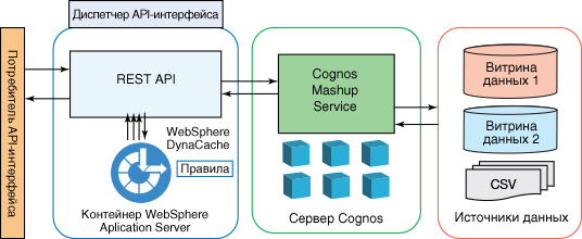 Enhance application performance caching report data using WebSphere DynaCache